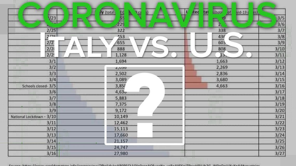 Us Vs Italy Coronavirus Comparison
