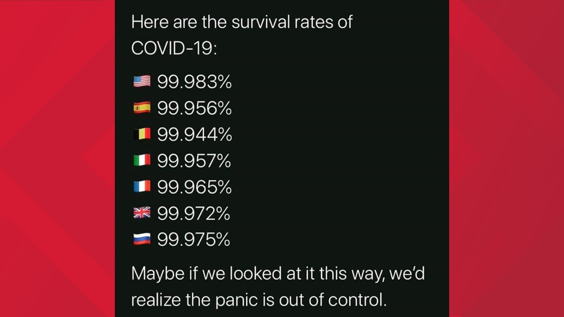 Verify Covid 19 Survival Rate Not As High As Twitter Meme Claims Wusa9 Com