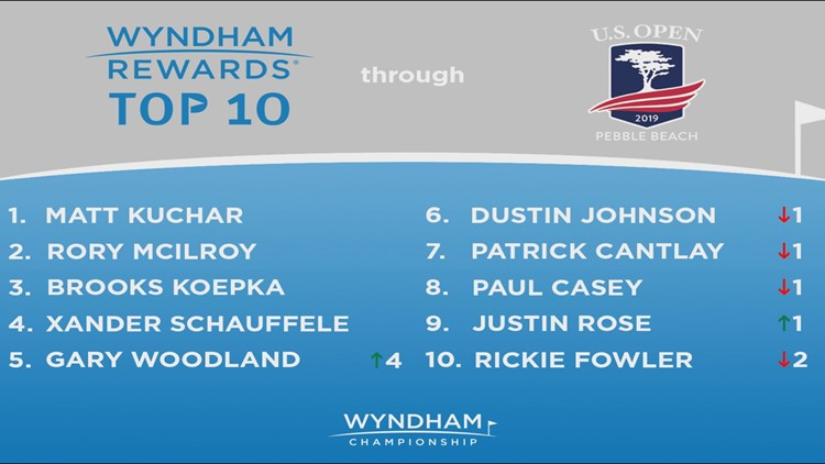 Gary Woodland Wins U.S. Open, Moves To Fifth In Wyndham Rewards Top 10