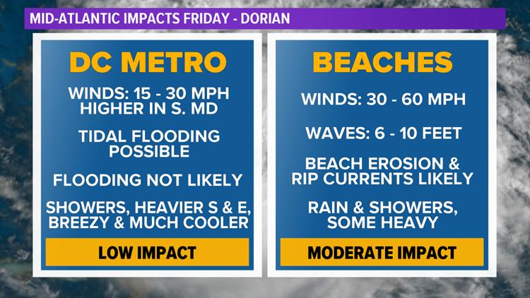 Mid-Atlantic Dorian Impacts