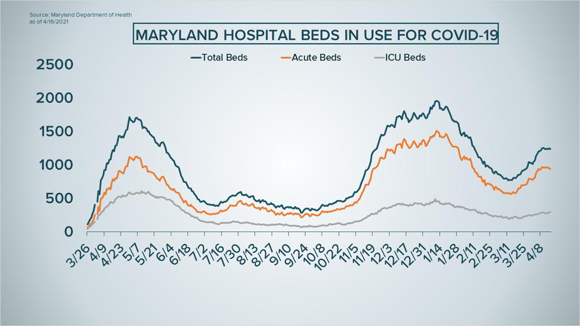 Maryland COVID-19 hospitalizations surge as UK variant cases rise