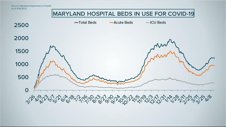 Maryland COVID-19 hospitalizations surge as UK variant spreads