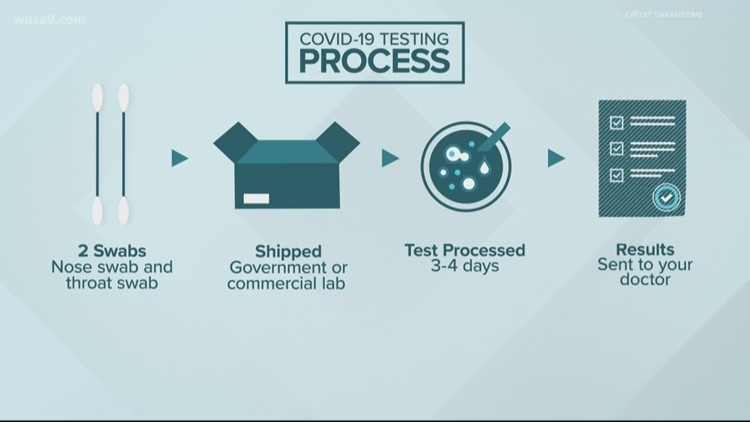 Coronavirus questions: How the testing process works and how rideshare services are keeping us safe