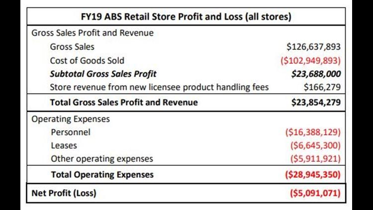 Liquor store net profit