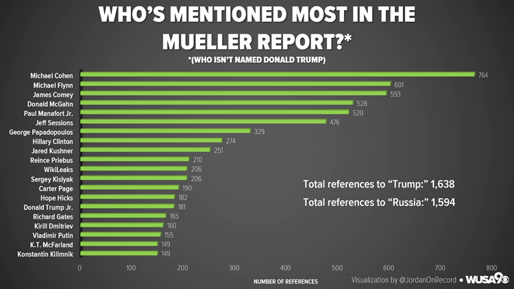 Who's Mentioned Most in the Mueller Report?