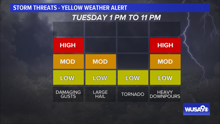 TIMELINE: Severe storms expected Tuesday afternoon