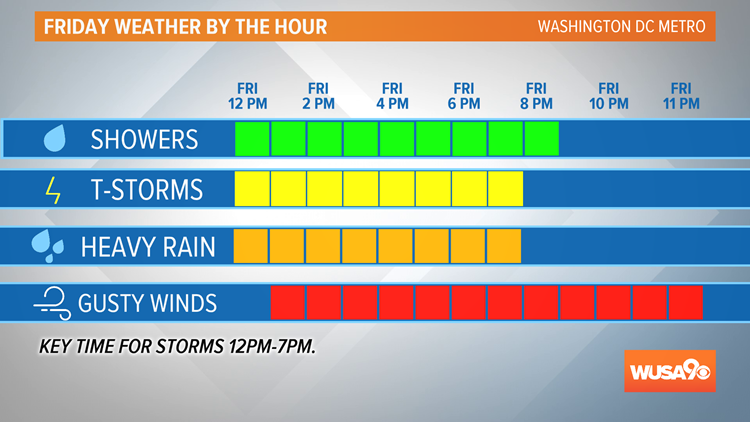Timeline for storms Friday 4-26-19