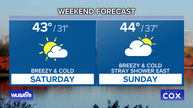 Cool weekend ahead with highs in the 40s