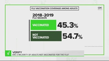 VERIFY: Are a majority of adults skipping the flu shot?