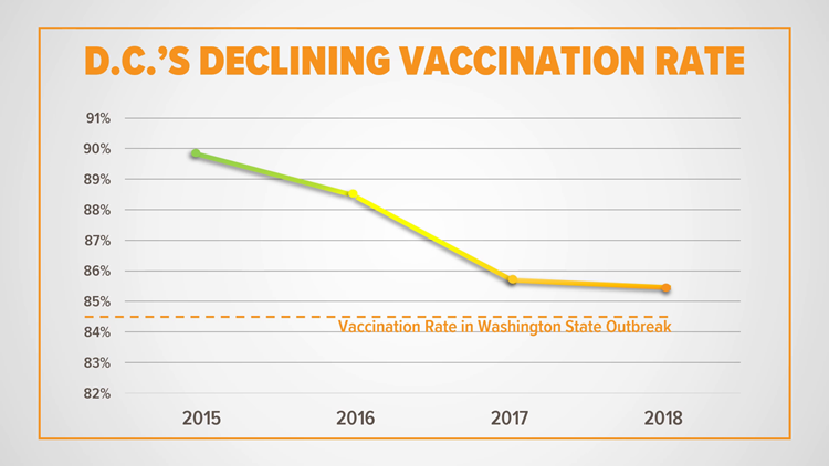 DC's Declining Vaccination Rate