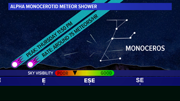 'Unicorn' meteor shower outburst possible Thursday night