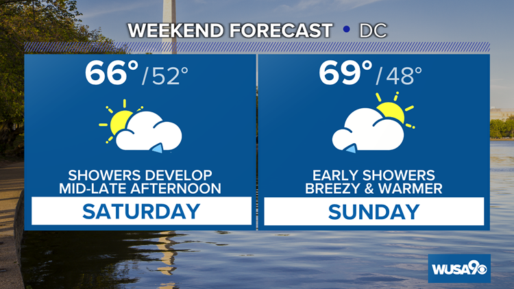 A little warmer Friday afternoon, showers this weekend