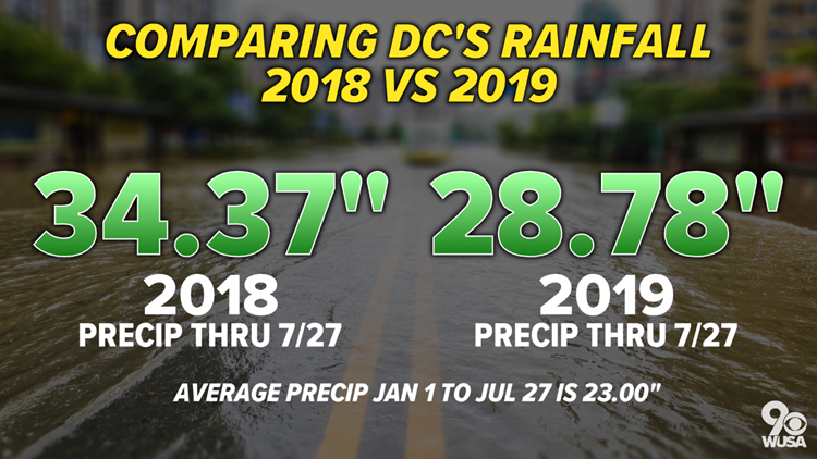DC Rainfall 2018 vs 2019