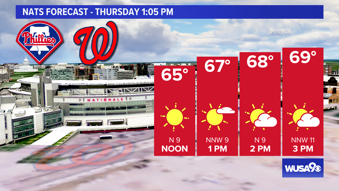 Staying cool Thursday with a sprinkle possible. Here is the DC area forecast