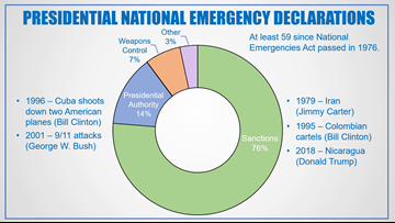 How Past U.S. Presidents Have Used National Emergency Declarations