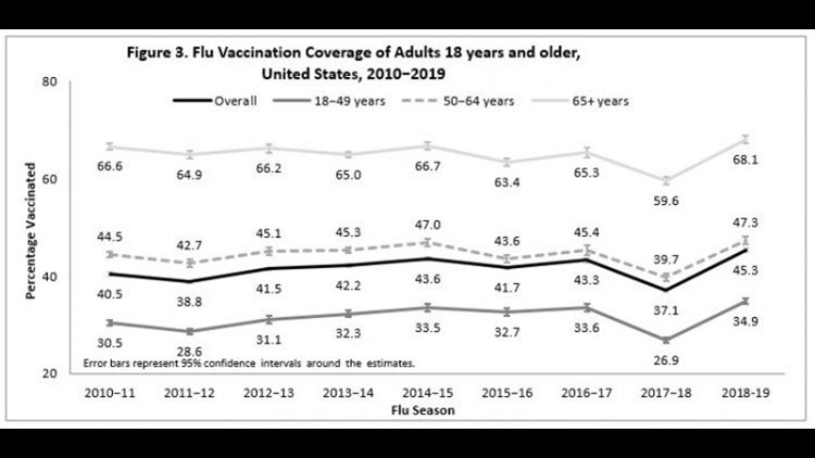 Flue Vaccination Coverage of Adults 18 years and older, United States, 2010-2019