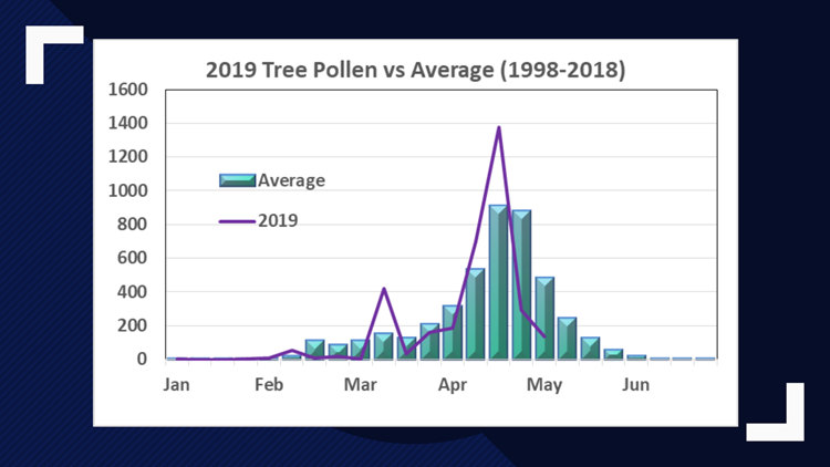 Tree Pollen Count 2019