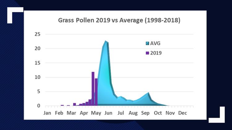 Grass pollen count 2019