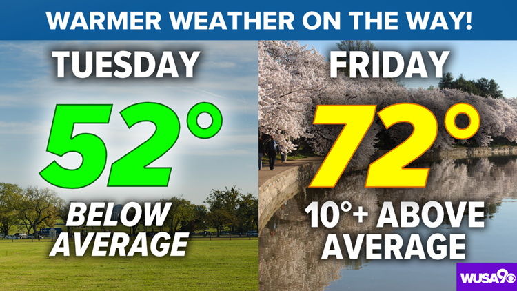 Sunshine returns Tuesday ahead of a big temperature warm-up