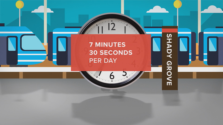 TIME WASTED DAILY WHEN METRO DOORS TAKE 15 SECONDS TO OPEN