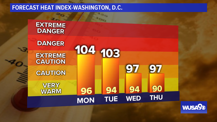 High Temps vs. Heat Index