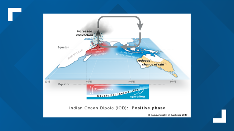 Indian Ocean Dipole Pattern Positive Phase