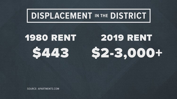 Displacement in the District