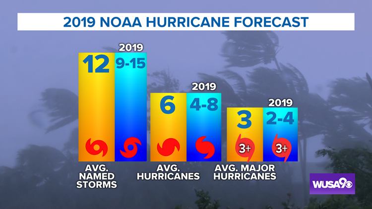2019 NOAA Hurricane forecast