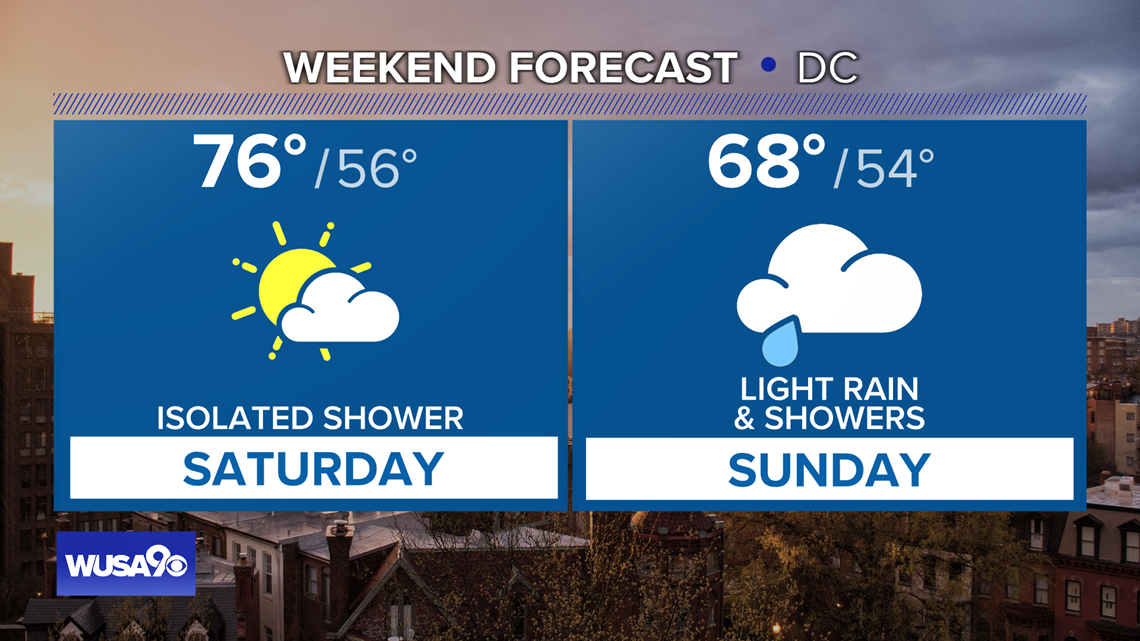 Warmer Saturday with a few showers throughout the day