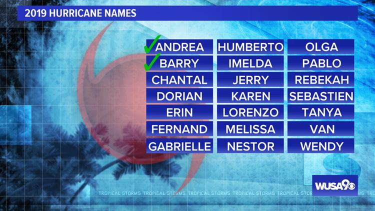 2019 Atlantic Hurricane Names