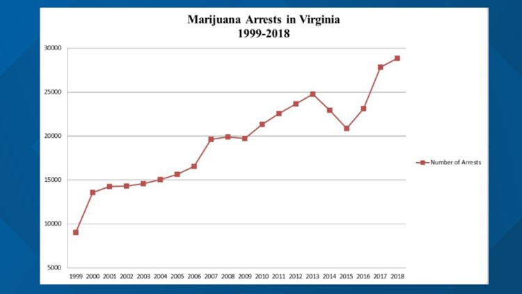 Marijuana arrests in Virginia