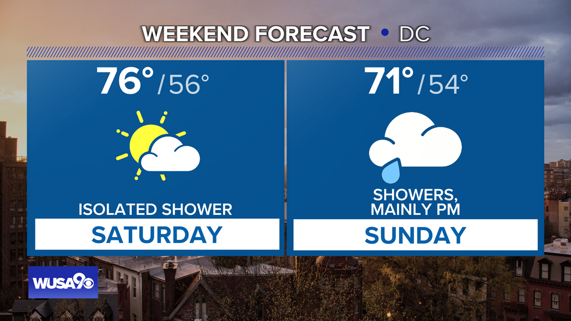 Warmer Saturday in-store with a few showers. Here is the DMV weekend forecast