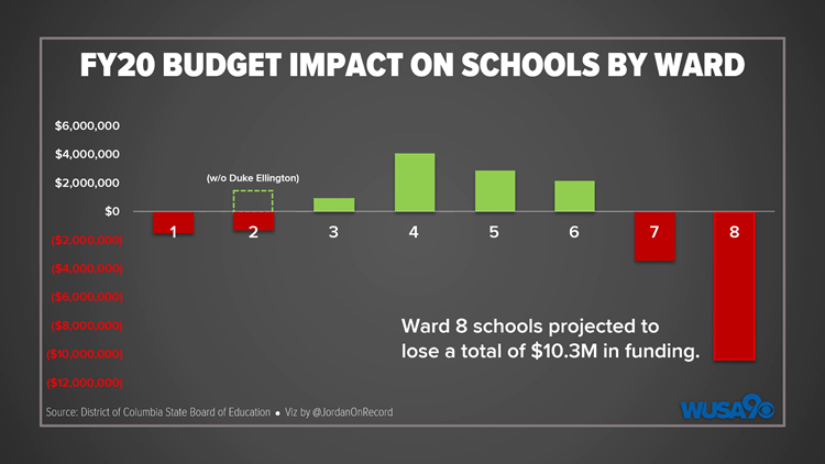 FY20 Budget Impact on Schools by Ward