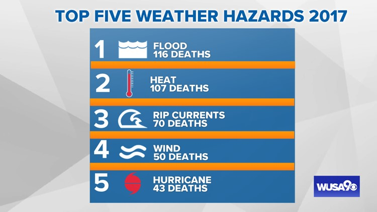 In 2017, floods ranked number one for weather related deaths.