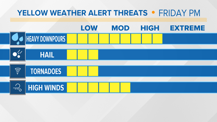 Yellow Alert Threats Friday PM