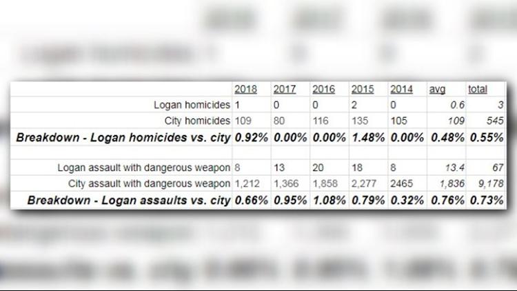 Logan_Circle_crime_stats_1537413529756.png
