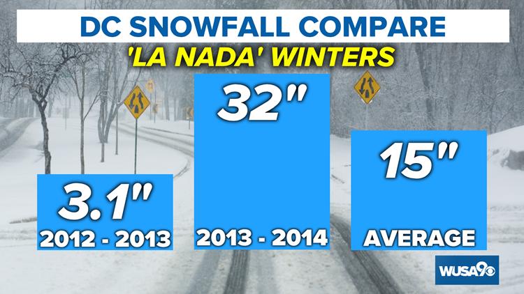 Snow Compare La Nada