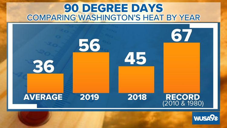 90 degree days dc