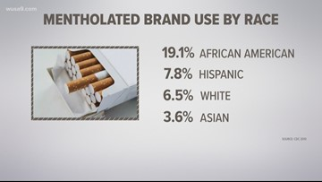 Menthol ban could impact African Americans