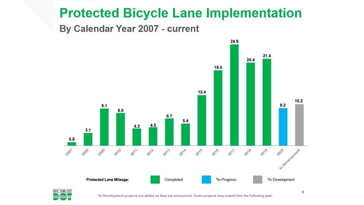 Protected Bike Lanes New York City