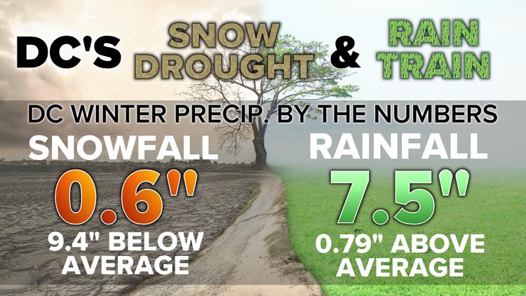Snow drought rain train