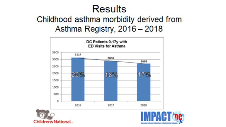 Asthma ED visit data