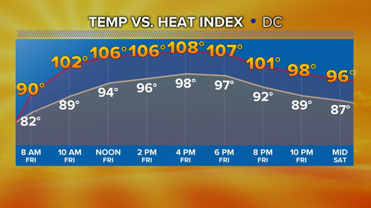 Friday Temp. vs Heat Index