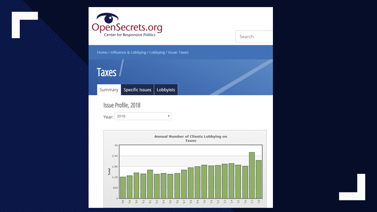 Intuit 2018 Lobbying Spending