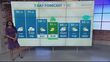 Spring Fever: highs around 70 Thursday and Friday, cooler weekend