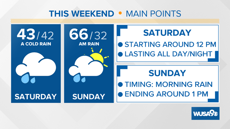 Showers possible Friday, a cold rain Saturday then 60s by Sunday