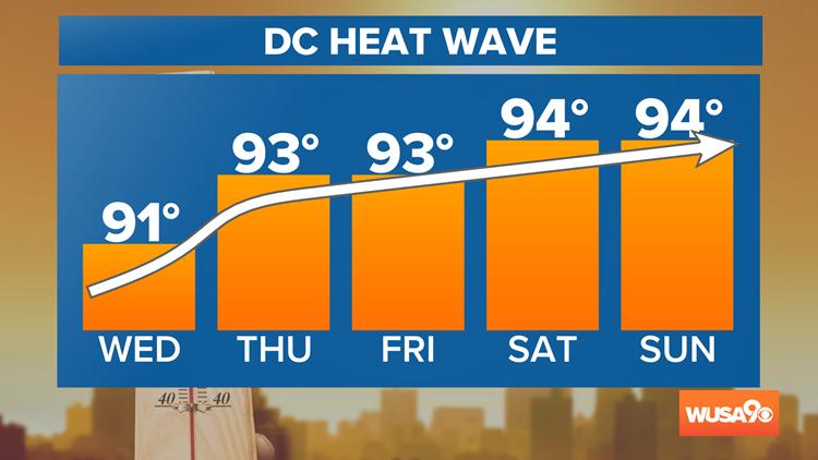 DC Heat Wave