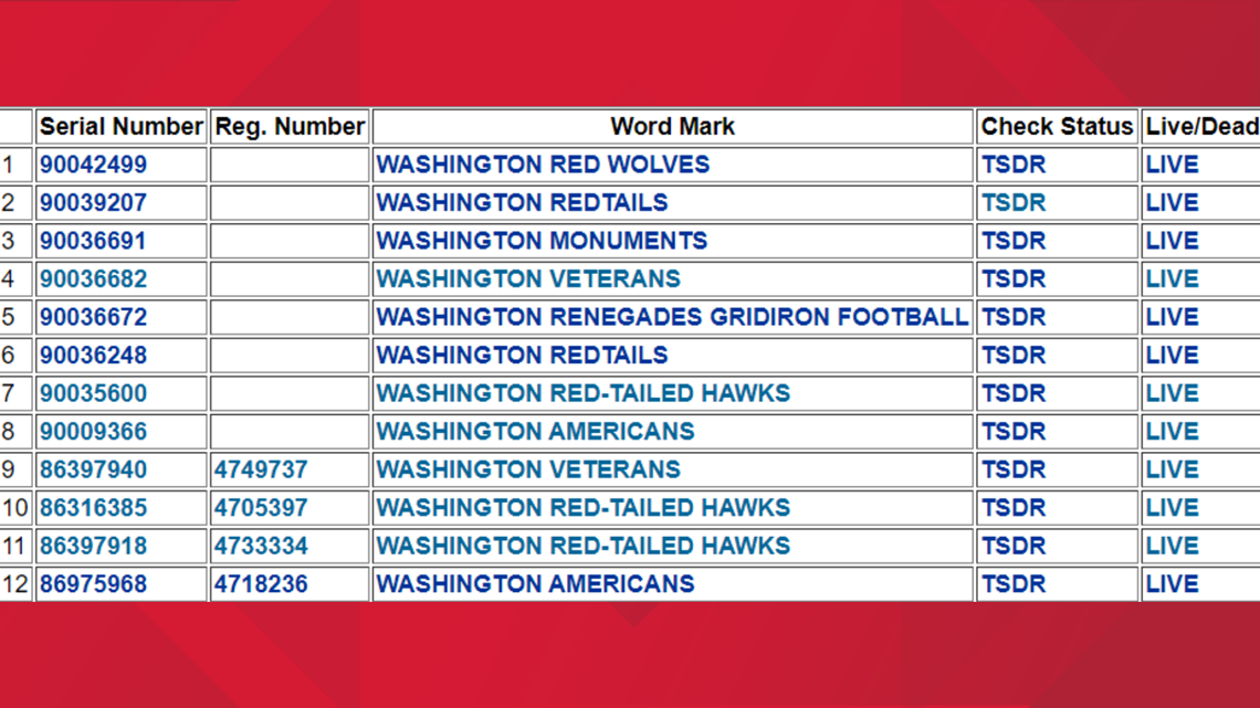 Meet the man who trademarked nearly every replacement option for Washington's NFL team name