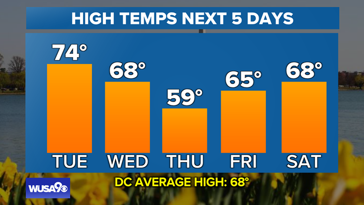 A gorgeous Tuesday, followed by rain showers Wednesday