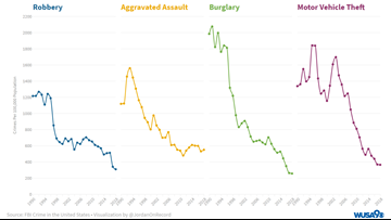 New data shows DC is as crime-free as it's been in decades. But the murder rate keeps going up